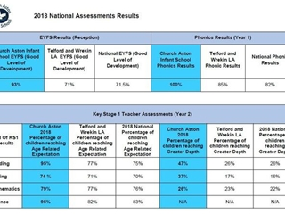 2018 National Assessment Results
